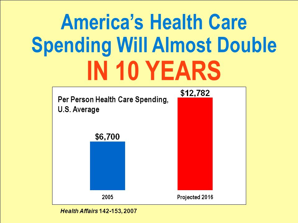 Americas Health Care Spending Will Almost Double IN 10 YEARS Per Person Health Care Spending, U.S.