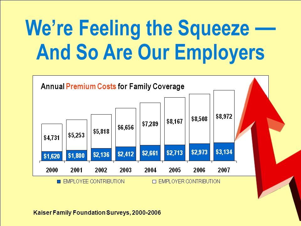 Were Feeling the Squeeze And So Are Our Employers Annual Premium Costs for Family Coverage Kaiser Family Foundation Surveys, 2000-2006