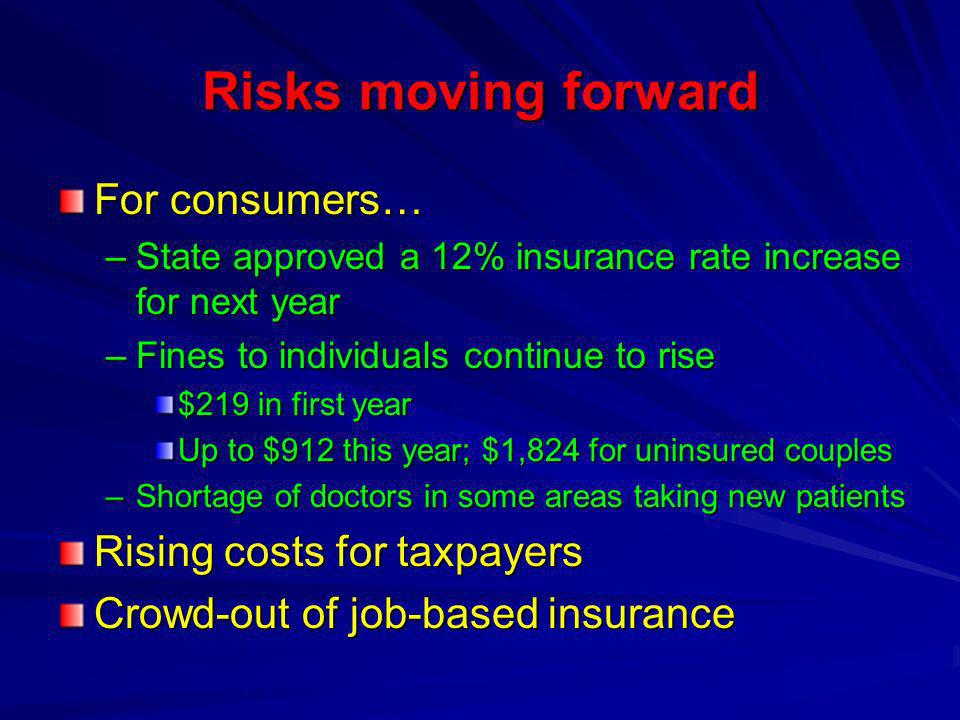 Risks moving forward For consumers… –State approved a 12% insurance rate increase for next year –Fines to individuals continue to rise $219 in first year Up to $912 this year; $1,824 for uninsured couples –Shortage of doctors in some areas taking new patients Rising costs for taxpayers Crowd-out of job-based insurance