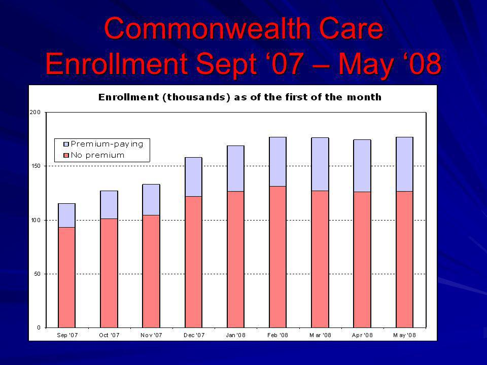 Commonwealth Care Enrollment Sept 07 – May 08