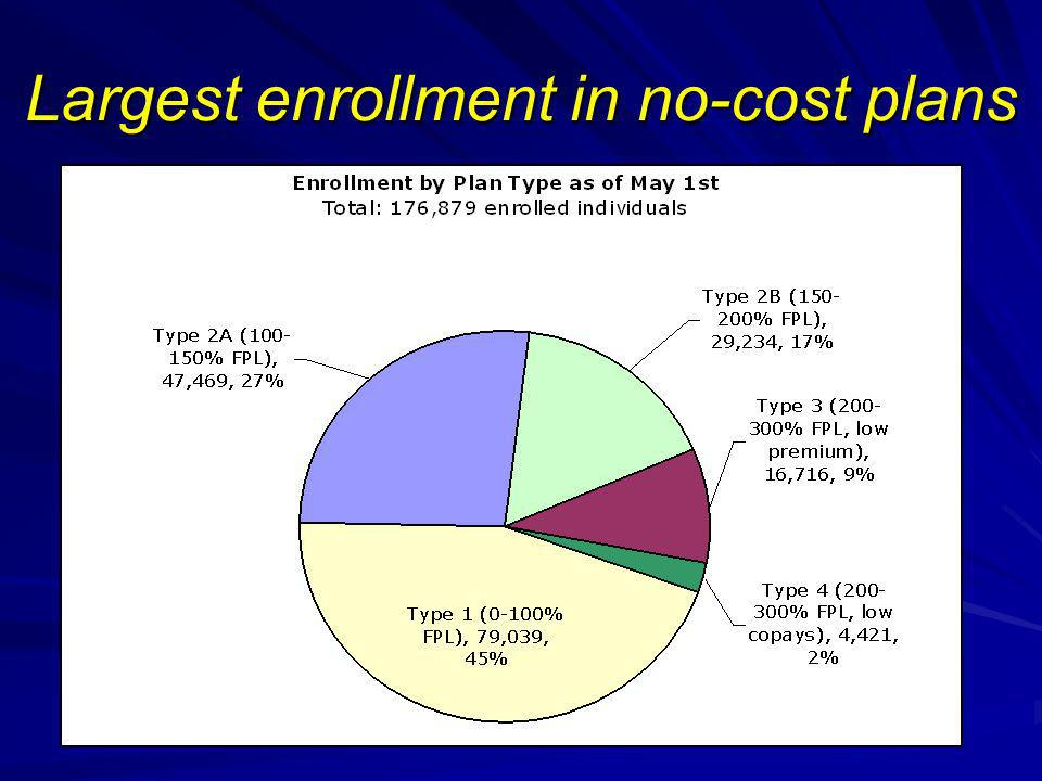 Largest enrollment in no-cost plans