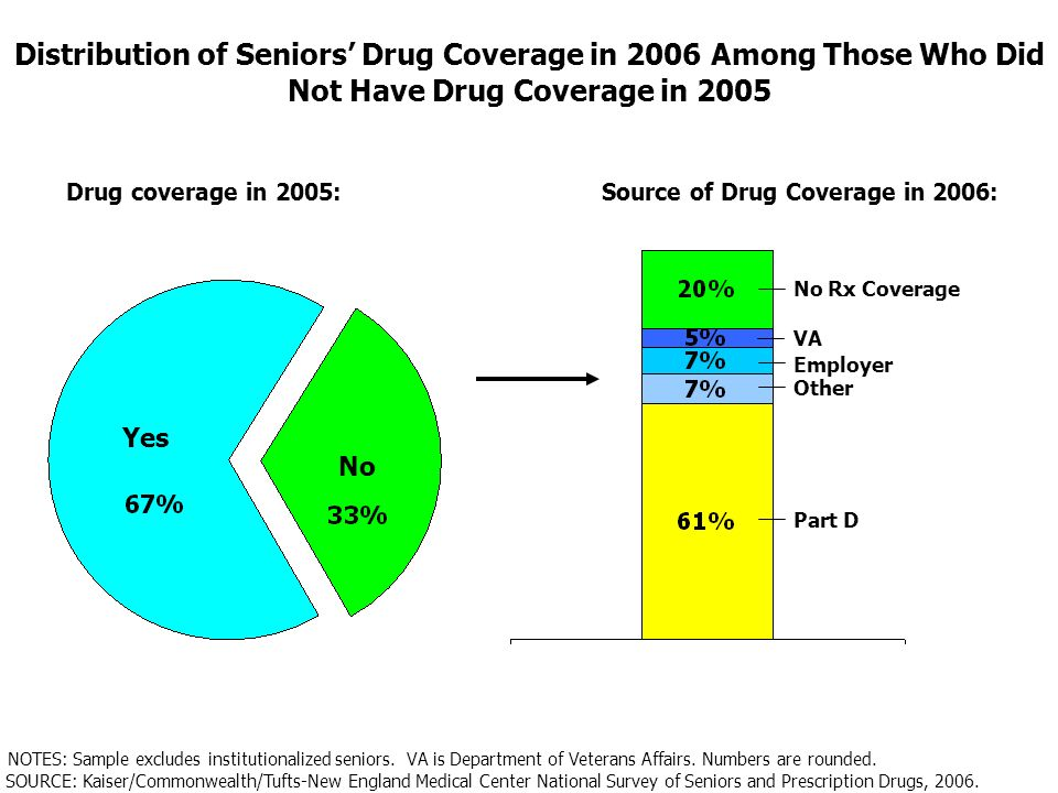 Distribution of Seniors Drug Coverage in 2006 Among Those Who Did Not Have Drug Coverage in 2005 Yes No Drug coverage in 2005: SOURCE: Kaiser/Commonwealth/Tufts-New England Medical Center National Survey of Seniors and Prescription Drugs, 2006.