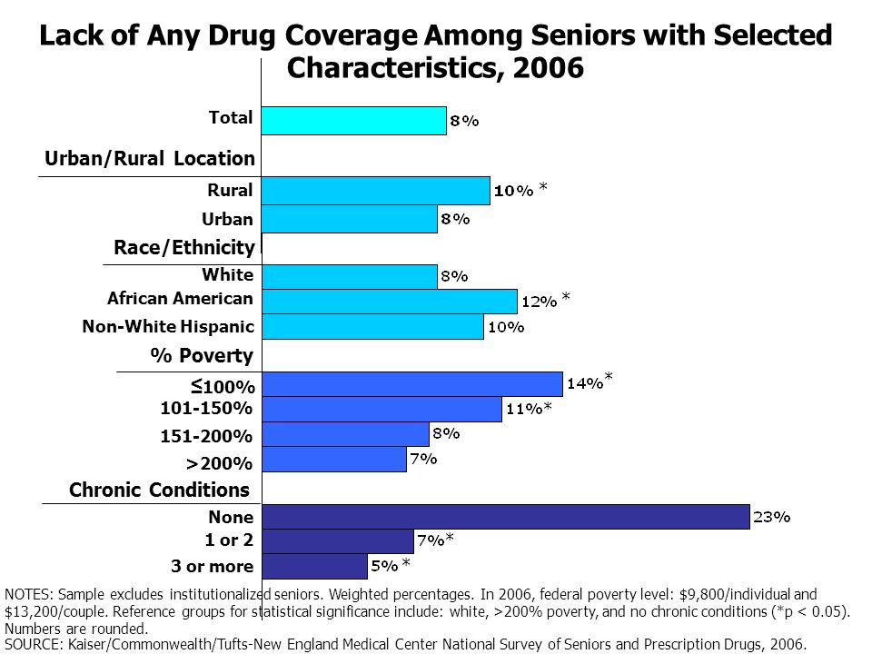 Lack of Any Drug Coverage Among Seniors with Selected Characteristics, 2006 Total White African American Non-White Hispanic 100% 101-150% 151-200% >200% 1 or 2 3 or more None Race/Ethnicity % Poverty Chronic Conditions Rural Urban Urban/Rural Location * * * * * * NOTES: Sample excludes institutionalized seniors.