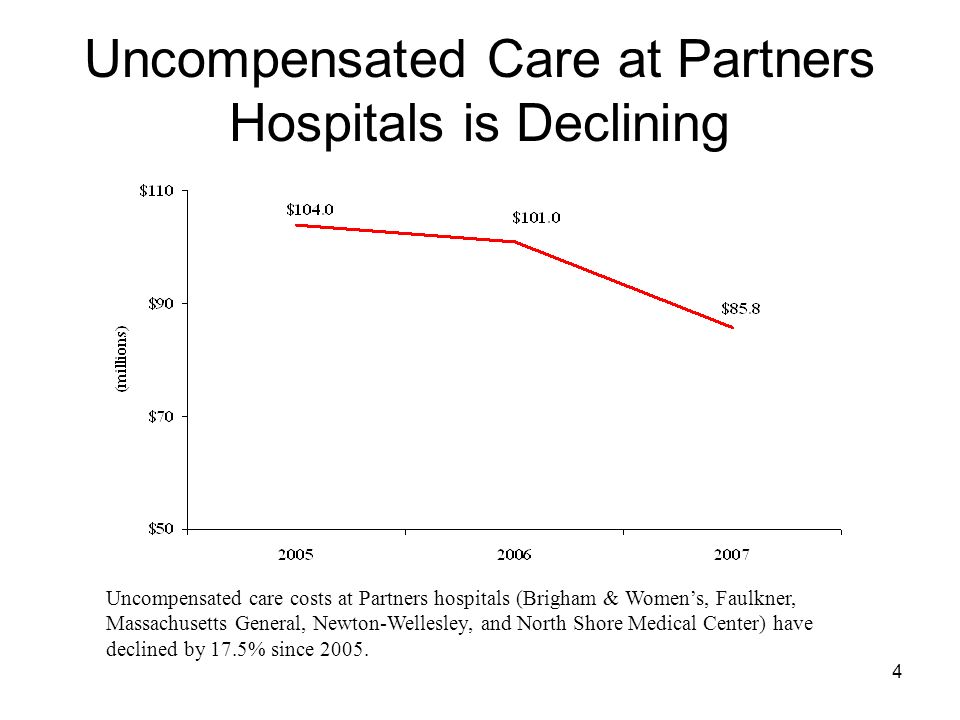 4 Uncompensated Care at Partners Hospitals is Declining Uncompensated care costs at Partners hospitals (Brigham & Womens, Faulkner, Massachusetts Gene