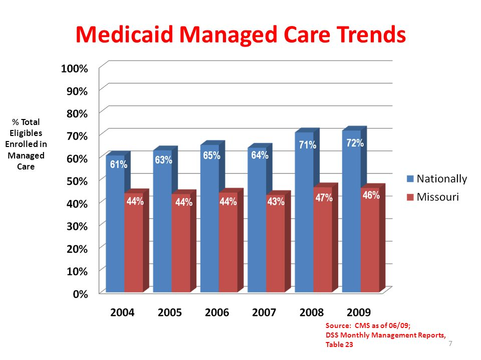 Medicaid Managed Care Trends Source: CMS as of 06/09; DSS Monthly Management Reports, Table 23 % Total Eligibles Enrolled in Managed Care 7