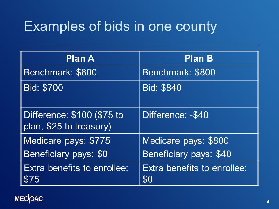 4 Examples of bids in one county Plan APlan B Benchmark: $800 Bid: $700Bid: $840 Difference: $100 ($75 to plan, $25 to treasury) Difference: -$40 Medi