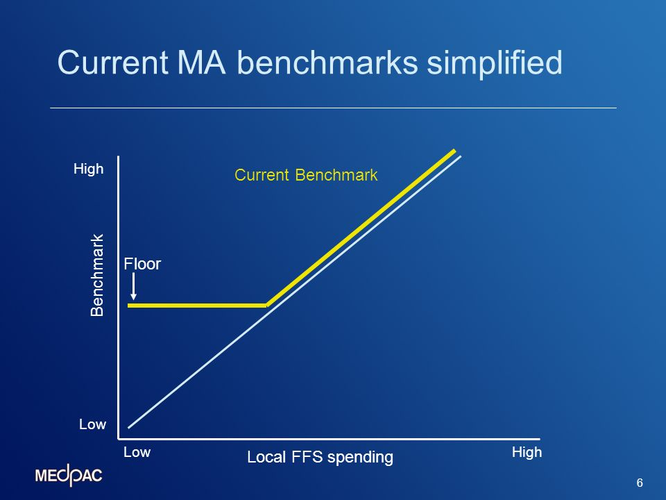 6 Floor Benchmark Current Benchmark LowHigh Local FFS spending Low High Current MA benchmarks simplified
