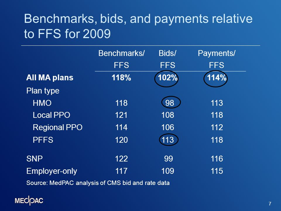 8 Implications of MA payment system Non-neutrality: Payments 14 percent above FFS Each enrollee in MA results in costs to Medicare relative to FFS No incentive for efficiency: All extra benefits are subsidized on average $1.30 per $1.00 of extra benefits, or $3.26 per $1.00 of extra benefits in a PFFS plan No incentive for care coordination: High benchmarks encourage plans that are not designed to coordinate care and improve quality Costs subsidized by taxpayers and Part B premium higher for all beneficiaries in MA or not
