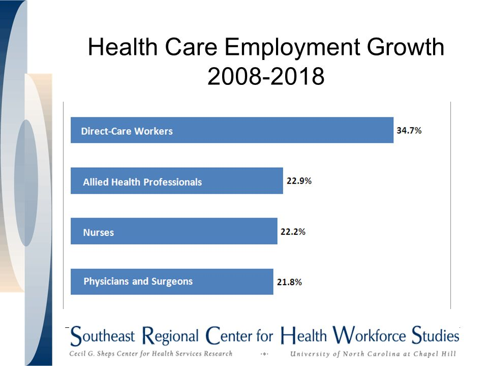 Health Care Employment Growth