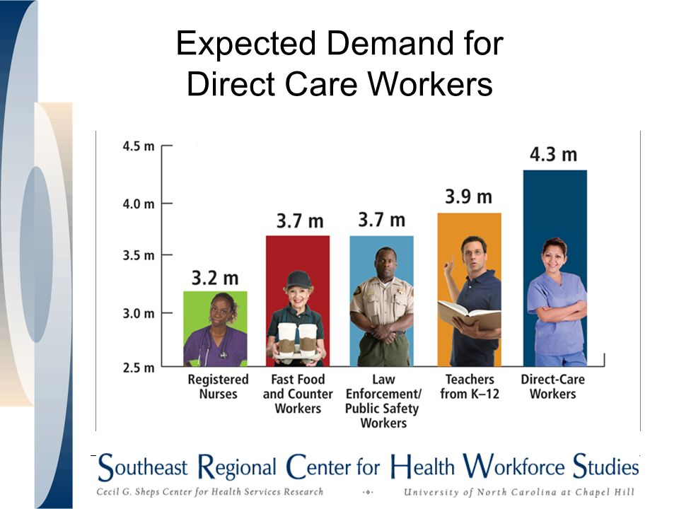 Expected Demand for Direct Care Workers