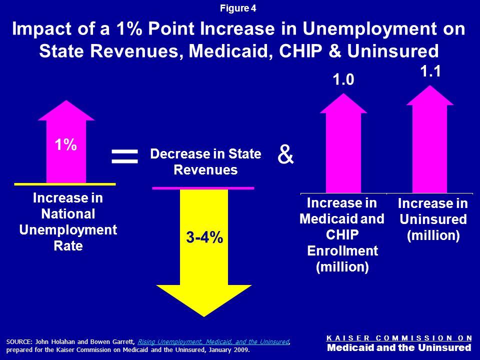 K A I S E R C O M M I S S I O N O N Medicaid and the Uninsured Figure 3 State Tax Revenue, 1999-2009 SOURCE: Percent change in quarterly state tax revenue, US Census Bureau -9.4% 15.9% -15.6% -11.0% 3 Quarters of Double Digit Revenue Loss in 2009
