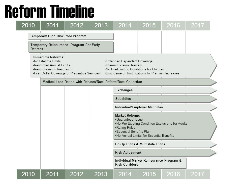 Reform Timeline 20102011201220132014201520162017 Temporary High Risk Pool Program Immediate Reforms: No Lifetime Limits Restricted Annual Limits Restrictions on Rescission First Dollar Coverage of Preventive Services Immediate Reforms: No Lifetime Limits Restricted Annual Limits Restrictions on Rescission First Dollar Coverage of Preventive Services Medical Loss Ratios with Rebates/Rate Reform/Data Collection 20102011 2012 20132014201520162017 Exchanges Subsidies Individual/Employer Mandates Market Reforms Guaranteed Issue No Pre-Existing Condition Exclusions for Adults Rating Rules Essential Benefits Plan No Annual Limits for Essential Benefits Market Reforms Guaranteed Issue No Pre-Existing Condition Exclusions for Adults Rating Rules Essential Benefits Plan No Annual Limits for Essential Benefits Risk Adjustment Extended Dependent Coverage Internal/External Review No Pre-Existing Conditions for Children Disclosure of Justifications for Premium Increases Individual Market Reinsurance Program & Risk Corridors Individual Market Reinsurance Program & Risk Corridors Temporary Reinsurance Program For Early Retirees Co-Op Plans & Multistate Plans