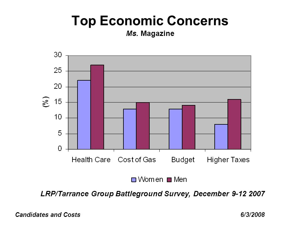6/3/2008Candidates and Costs Top Economic Concerns Ms.