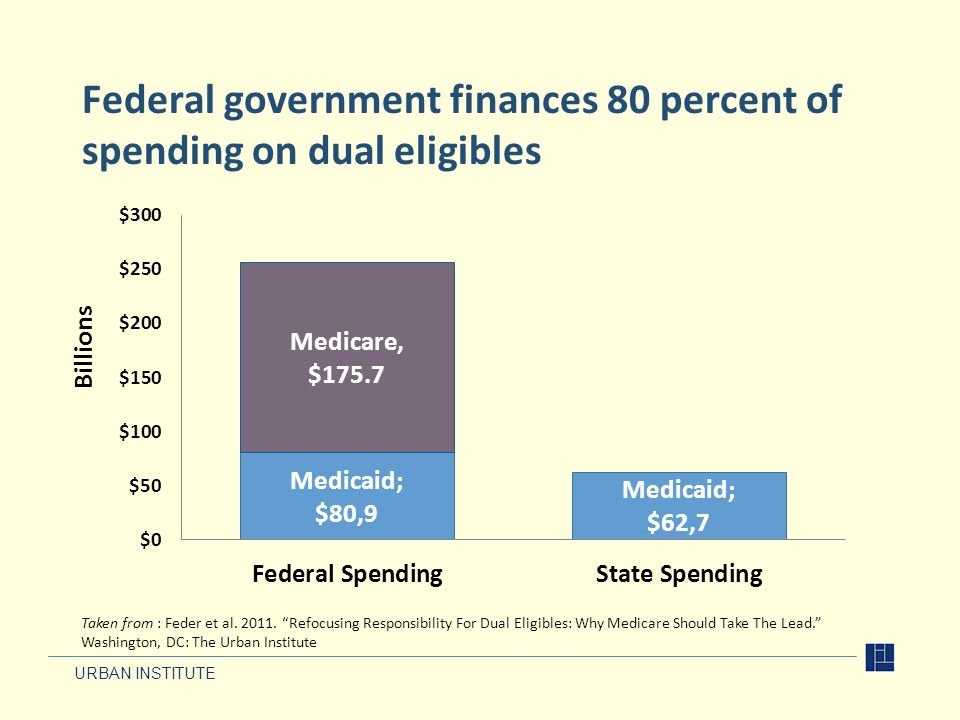 URBAN INSTITUTE Federal government finances 80 percent of spending on dual eligibles Taken from : Feder et al. 2011. Refocusing Responsibility For Dua