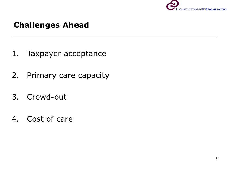 11 Challenges Ahead 1.Taxpayer acceptance 2.Primary care capacity 3.Crowd-out 4.Cost of care
