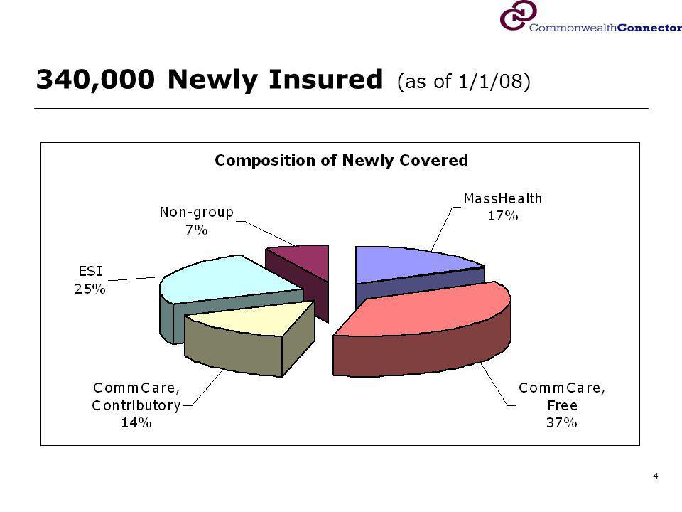 4 340,000 Newly Insured (as of 1/1/08)