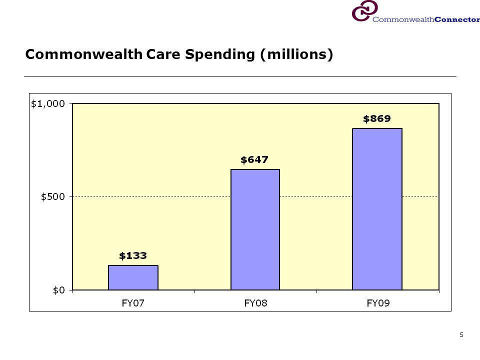 5 Commonwealth Care Spending (millions)