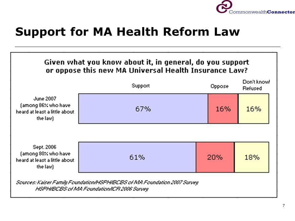 7 Support for MA Health Reform Law