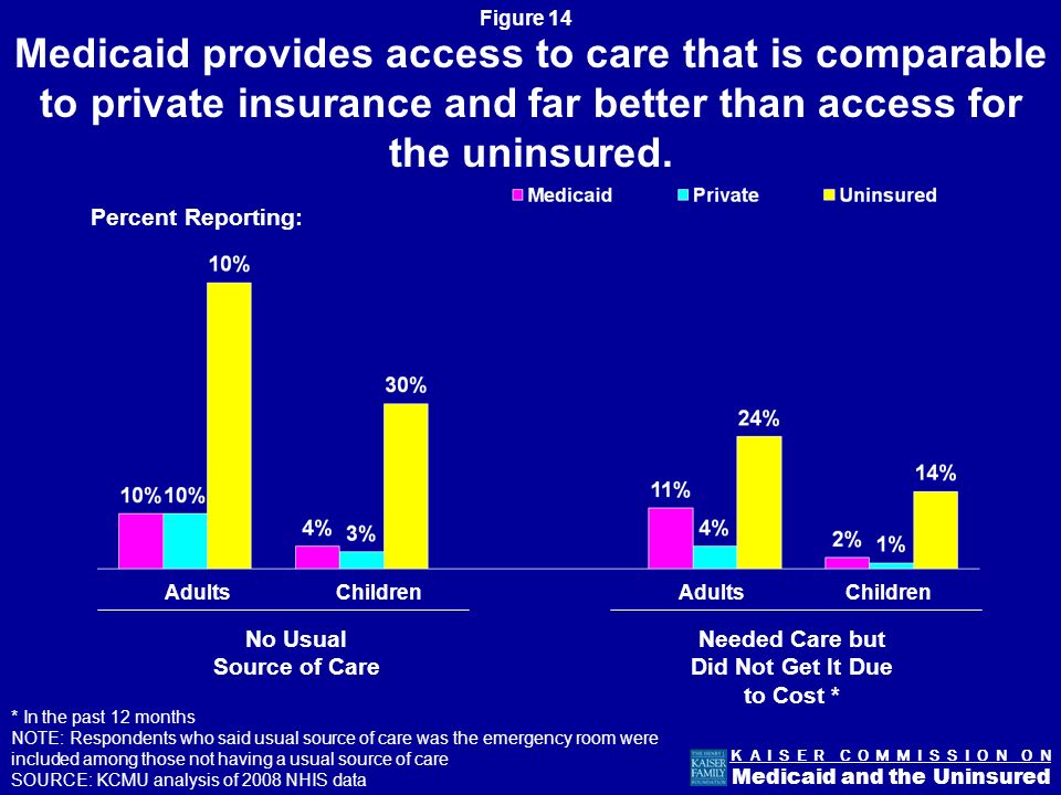 Figure 13 K A I S E R C O M M I S S I O N O N Medicaid and the Uninsured Medicaid Enrollees are Sicker and More Disabled Than the Privately-Insured Poor (<100% FPL) Near Poor ( % FPL) NOTE: Adults