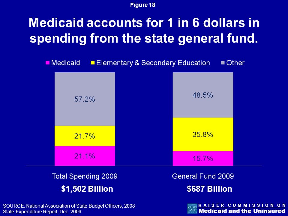 Figure 17 K A I S E R C O M M I S S I O N O N Medicaid and the Uninsured WY WI WV WA VA VT UT TX TN SD SC RI PA OR OK OH ND NC NY NM NJ NH NV NE MT MO MS MN MI MA MD ME LA KY KS IA IN IL ID HI GA FL DC DE CT CO CA AR AZ AK AL NOTE: Statutory FMAP for FY 2011.