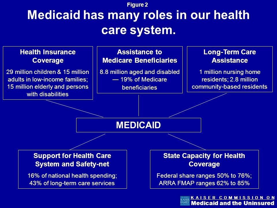 Figure 2 K A I S E R C O M M I S S I O N O N Medicaid and the Uninsured Medicaid has many roles in our health care system.