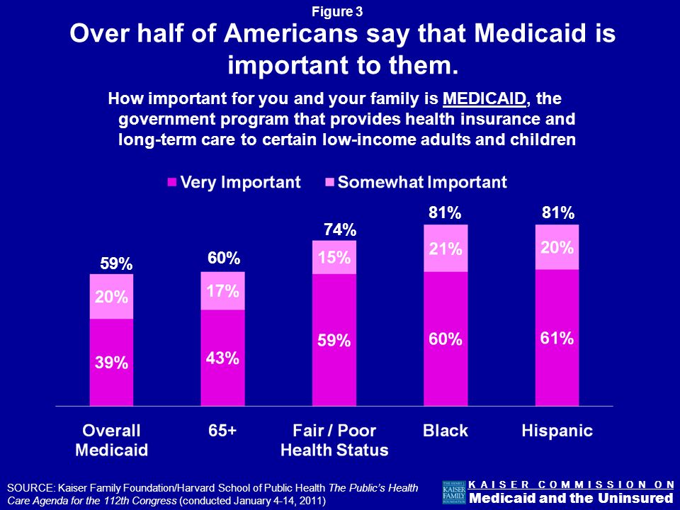 Figure 3 K A I S E R C O M M I S S I O N O N Medicaid and the Uninsured Over half of Americans say that Medicaid is important to them.
