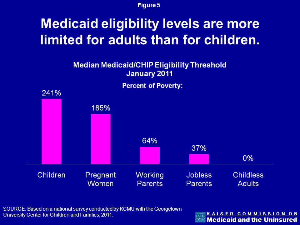 Figure 4 K A I S E R C O M M I S S I O N O N Medicaid and the Uninsured Medicaids benefits reflect the needs of the population it serves.