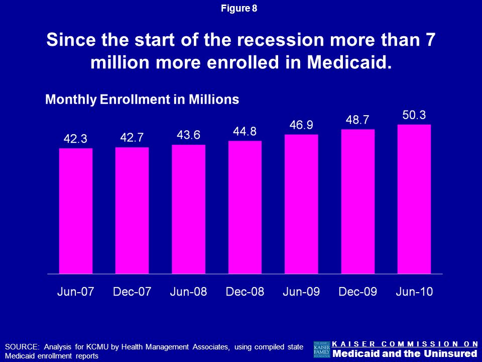 Figure 7 K A I S E R C O M M I S S I O N O N Medicaid and the Uninsured #2: Medicaid spending is driven by enrollment growth and by spending for seniors and individuals with disabilities.