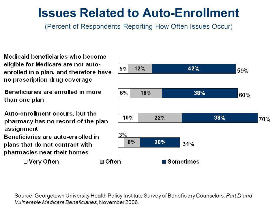 Issues Related to Auto-Enrollment (Percent of Respondents Reporting How Often Issues Occur) Source: Georgetown University Health Policy Institute Survey of Beneficiary Counselors: Part D and Vulnerable Medicare Beneficiaries, November 2006.