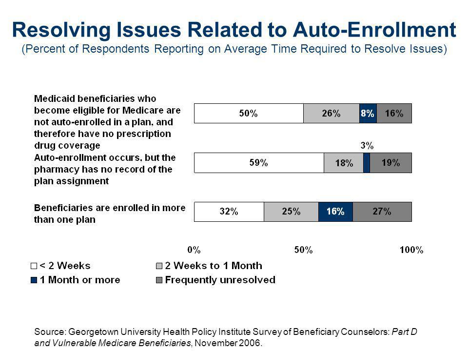 Resolving Issues Related to Auto-Enrollment (Percent of Respondents Reporting on Average Time Required to Resolve Issues) Source: Georgetown University Health Policy Institute Survey of Beneficiary Counselors: Part D and Vulnerable Medicare Beneficiaries, November 2006.