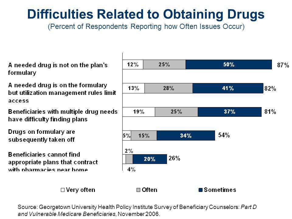 Consequences of Difficulties Related to Procedures to Obtain Drugs (Percent of Respondents Reporting How Often Consequences Occur) Source: Georgetown University Health Policy Institute Survey of Beneficiary Counselors: Part D and Vulnerable Medicare Beneficiaries, November 2006.