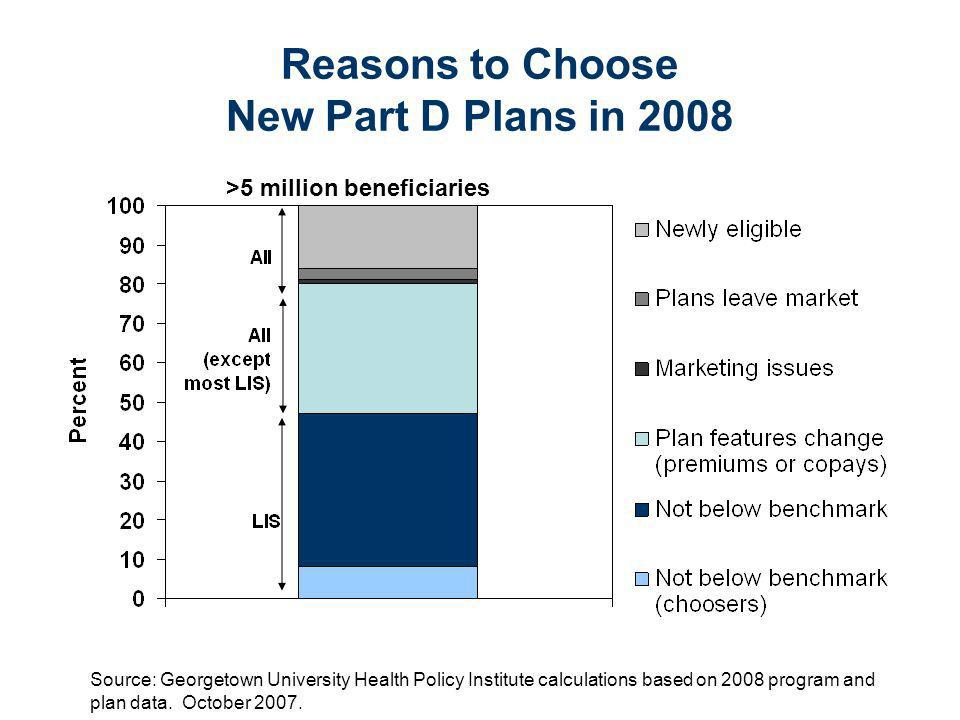 Choosing and Using New Part D Plans in 2008 * Some beneficiaries with LIS will be randomly assigned or re-assigned by CMS.