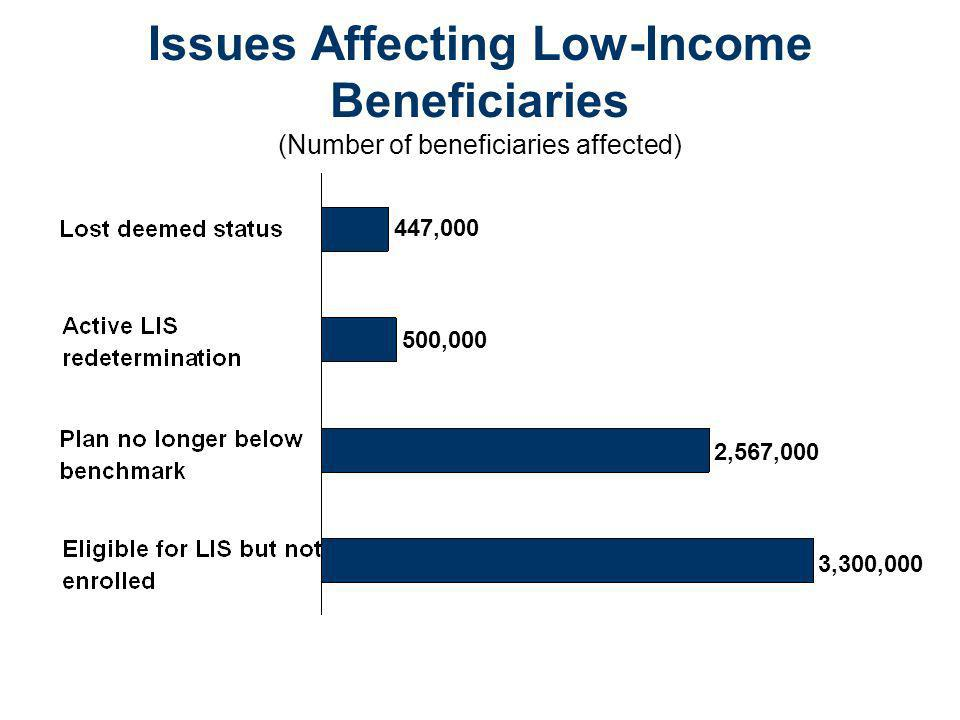 Issues Affecting Low-Income Beneficiaries (Number of beneficiaries affected) 447,000 500,000 2,567,000 3,300,000