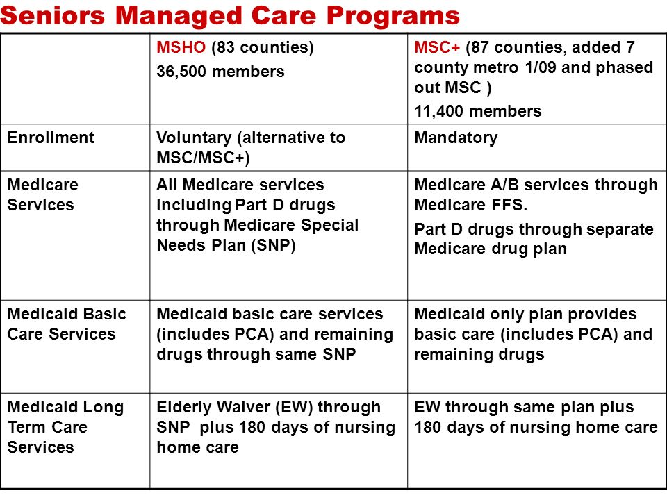 Seniors Managed Care Programs MSHO (83 counties) 36,500 members MSC+ (87 counties, added 7 county metro 1/09 and phased out MSC ) 11,400 members EnrollmentVoluntary (alternative to MSC/MSC+) Mandatory Medicare Services All Medicare services including Part D drugs through Medicare Special Needs Plan (SNP) Medicare A/B services through Medicare FFS.
