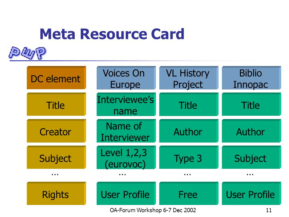 OA-Forum Workshop 6-7 Dec 200211 Meta Resource Card DC element Title Interviewees name Voices On Europe VL History Project Biblio Innopac ………… RightsUser ProfileFreeUser Profile CreatorAuthor Name of Interviewer Subject Type 3 Level 1,2,3 (eurovoc)