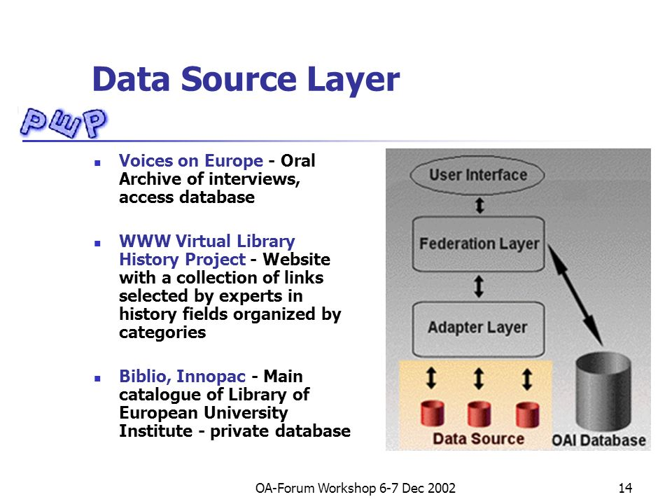 OA-Forum Workshop 6-7 Dec 200214 Data Source Layer Voices on Europe - Oral Archive of interviews, access database WWW Virtual Library History Project - Website with a collection of links selected by experts in history fields organized by categories Biblio, Innopac - Main catalogue of Library of European University Institute - private database