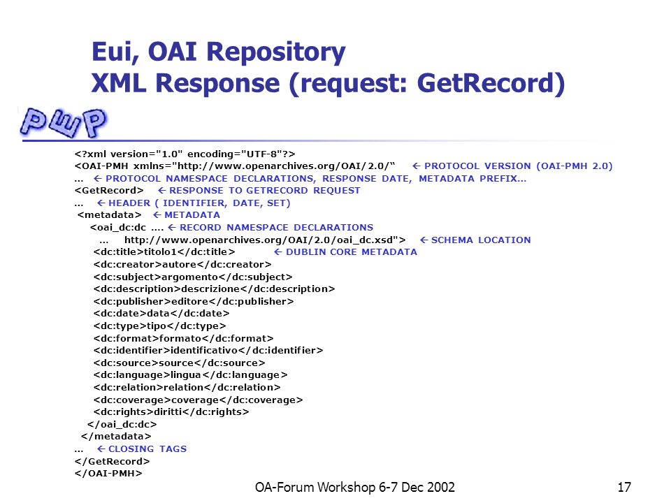 OA-Forum Workshop 6-7 Dec 200217 Eui, OAI Repository XML Response (request: GetRecord) <OAI-PMH xmlns= http://www.openarchives.org/OAI/2.0/ PROTOCOL VERSION (OAI-PMH 2.0) … PROTOCOL NAMESPACE DECLARATIONS, RESPONSE DATE, METADATA PREFIX… RESPONSE TO GETRECORD REQUEST … HEADER ( IDENTIFIER, DATE, SET) METADATA <oai_dc:dc ….