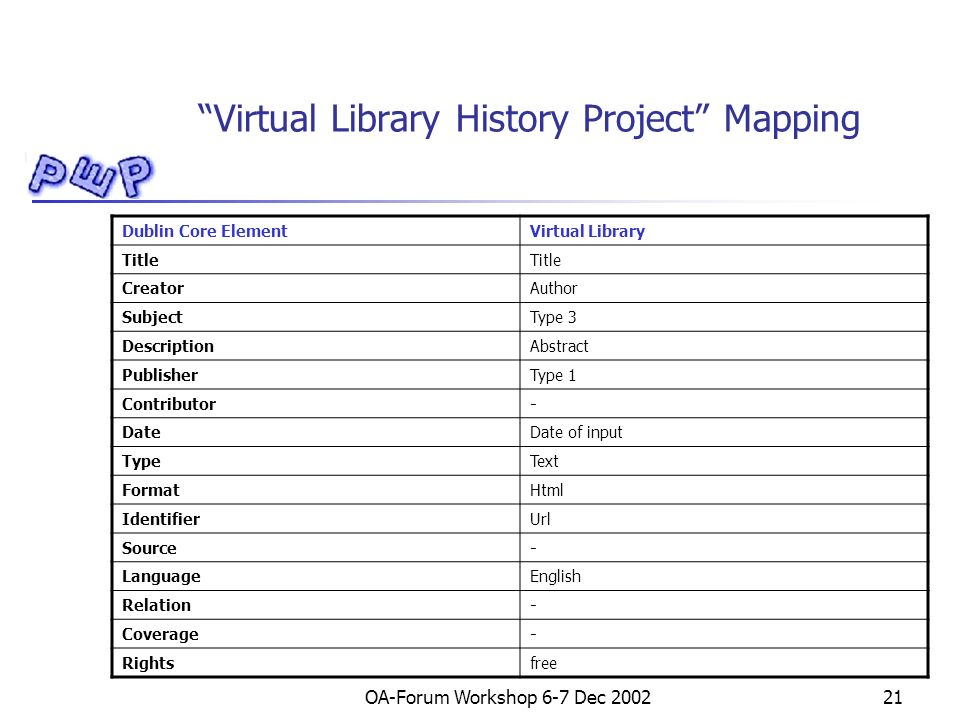 OA-Forum Workshop 6-7 Dec 200221 Virtual Library History Project Mapping Dublin Core ElementVirtual Library Title CreatorAuthor SubjectType 3 DescriptionAbstract PublisherType 1 Contributor- DateDate of input TypeText FormatHtml IdentifierUrl Source- LanguageEnglish Relation- Coverage- Rightsfree