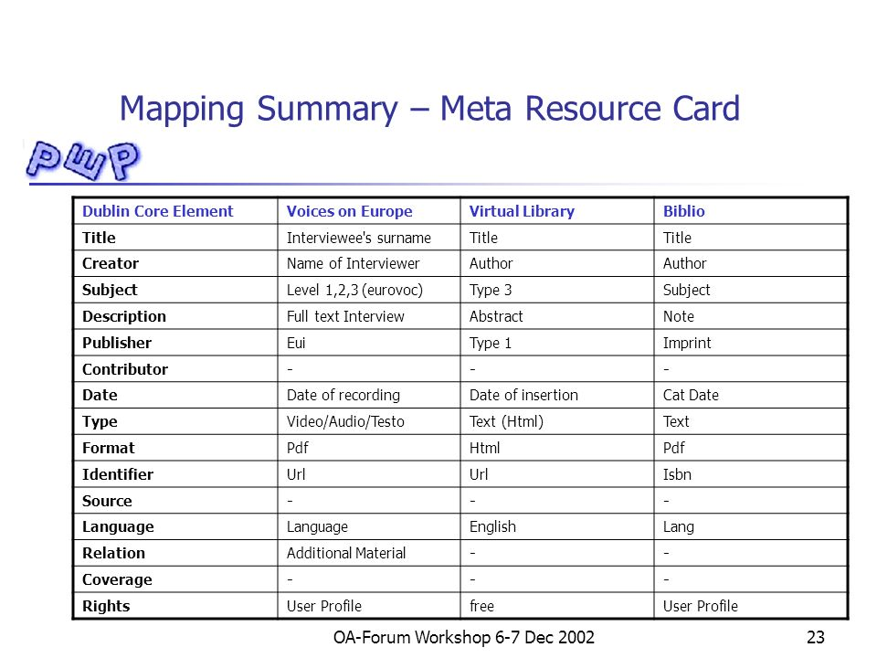 OA-Forum Workshop 6-7 Dec 200223 Mapping Summary – Meta Resource Card Dublin Core ElementVoices on EuropeVirtual LibraryBiblio TitleInterviewee s surnameTitle CreatorName of InterviewerAuthor SubjectLevel 1,2,3 (eurovoc)Type 3Subject DescriptionFull text InterviewAbstractNote PublisherEuiType 1Imprint Contributor--- DateDate of recordingDate of insertionCat Date TypeVideo/Audio/TestoText (Html)Text FormatPdfHtmlPdf IdentifierUrl Isbn Source--- Language EnglishLang RelationAdditional Material-- Coverage--- RightsUser ProfilefreeUser Profile