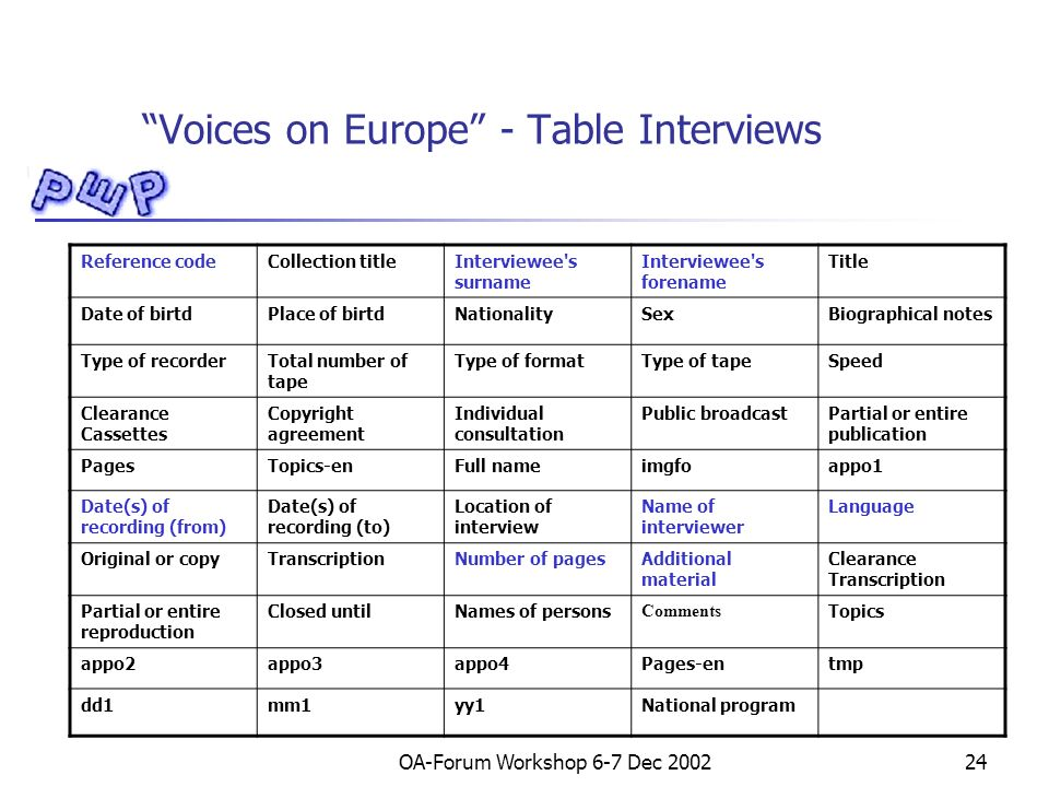 OA-Forum Workshop 6-7 Dec 200224 Voices on Europe - Table Interviews Reference codeCollection titleInterviewee s surname Interviewee s forename Title Date of birtdPlace of birtdNationalitySexBiographical notes Type of recorderTotal number of tape Type of formatType of tapeSpeed Clearance Cassettes Copyright agreement Individual consultation Public broadcastPartial or entire publication PagesTopics-enFull nameimgfoappo1 Date(s) of recording (from) Date(s) of recording (to) Location of interview Name of interviewer Language Original or copyTranscriptionNumber of pagesAdditional material Clearance Transcription Partial or entire reproduction Closed untilNames of persons Comments Topics appo2appo3appo4Pages-entmp dd1mm1yy1National program