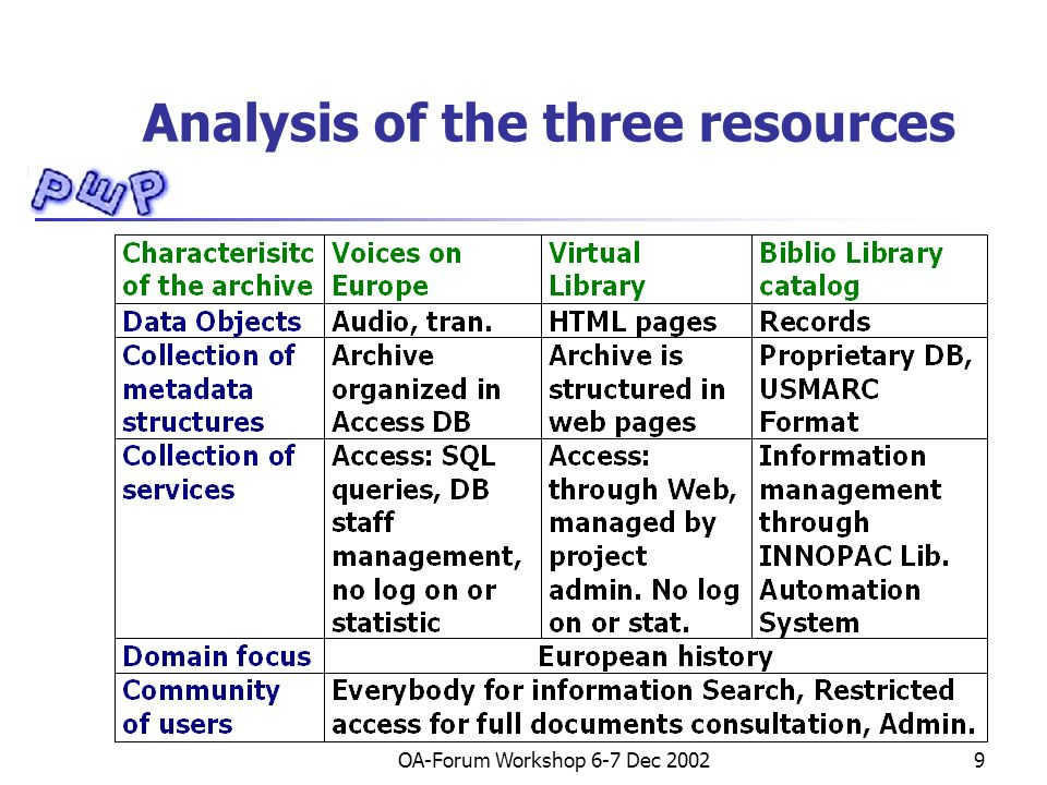 OA-Forum Workshop 6-7 Dec 200210 The adopted approach Metadata -> Dublin core International Standard based on XML Extensibile Protocol -> Open Archives Initiative Data and Service Provider Harvesting (Retrieve data from Repositories) More details in the project home page