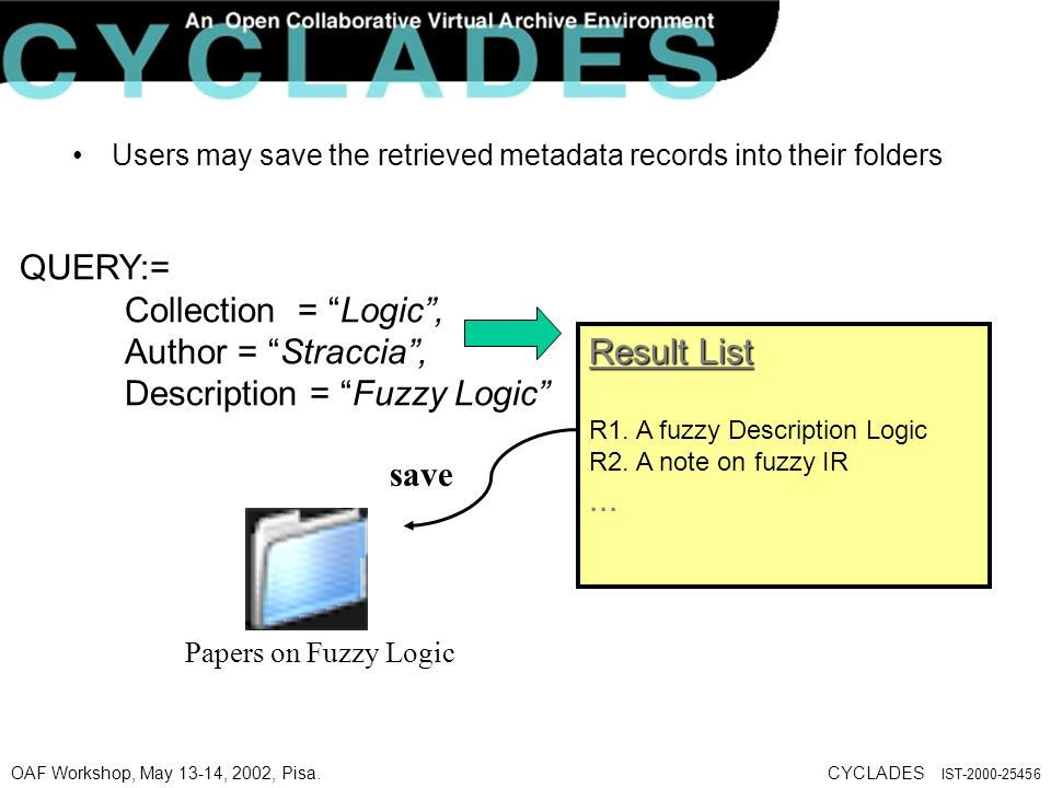 OAF Workshop, May 13-14, 2002, Pisa.CYCLADES IST-2000-25456 Users may save the retrieved metadata records into their folders QUERY:= Collection = Logic, Author = Straccia, Description = Fuzzy Logic Result List R1.