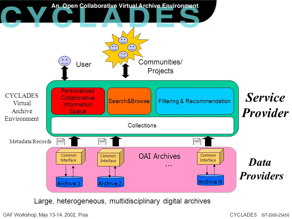 OAF Workshop, May 13-14, 2002, Pisa.CYCLADES IST-2000-25456 Large, heterogeneous, multidisciplinary digital archives CYCLADES Virtual Archive Environment User Communities/ Projects Service Provider...