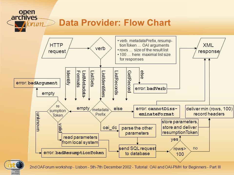 IST- 2001-320015 2nd OAForum workshop - Lisbon - 5th-7th December 2002 - Tutorial: OAI and OAI-PMH for Beginners - Part III Data Provider: Flow Chart