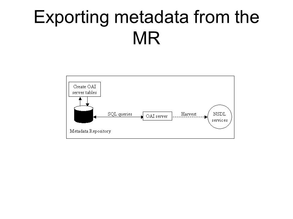 Exporting metadata from the MR