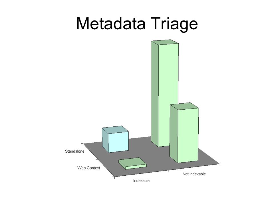 Metadata Triage