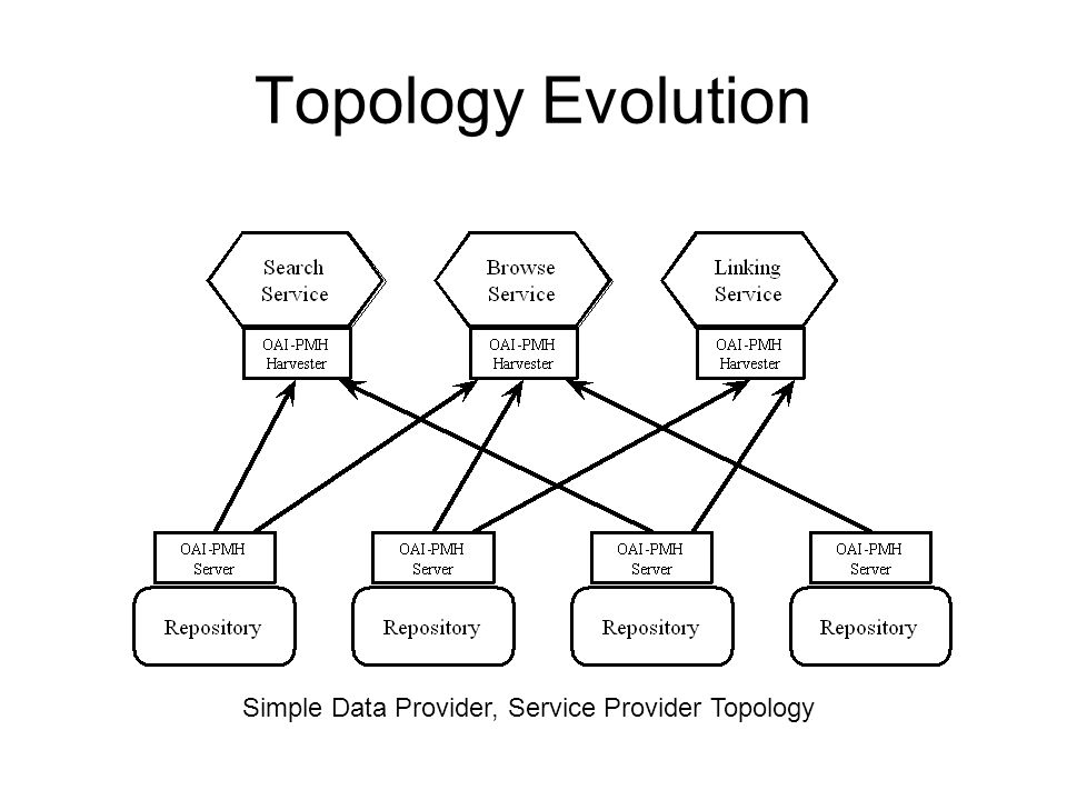 Topology Evolution Simple Data Provider, Service Provider Topology