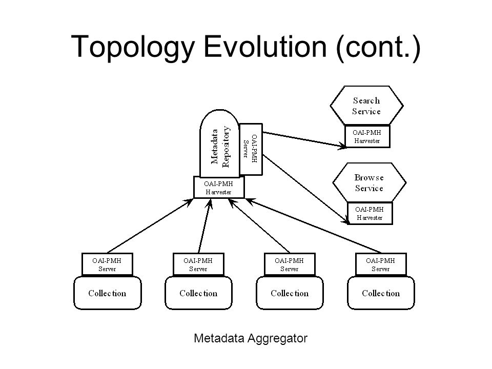Topology Evolution (cont.) Metadata Aggregator