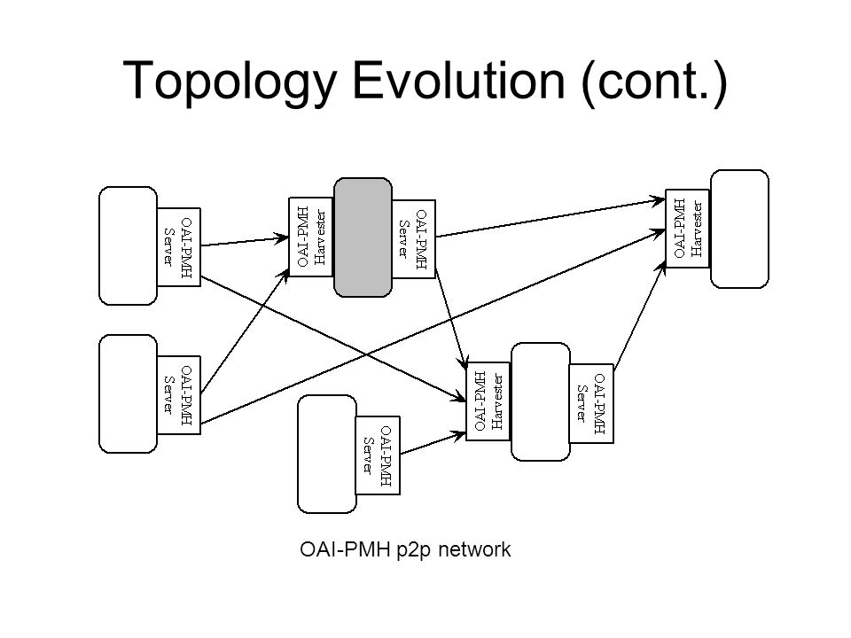 Topology Evolution (cont.) OAI-PMH p2p network