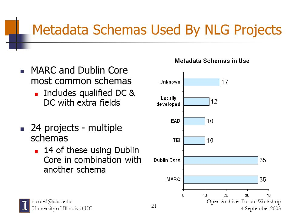 21 Open Archives Forum Workshop 4 September 2003 t-cole3@uiuc.edu University of Illinois at UC Metadata Schemas Used By NLG Projects MARC and Dublin C